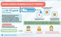 Зачем прививаться от гриппа